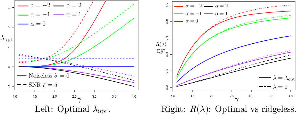 Figure 3 for On the Optimal Weighted $\ell_2$ Regularization in Overparameterized Linear Regression