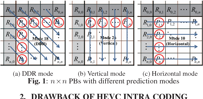 A new block-based coding method for HEVC intra coding