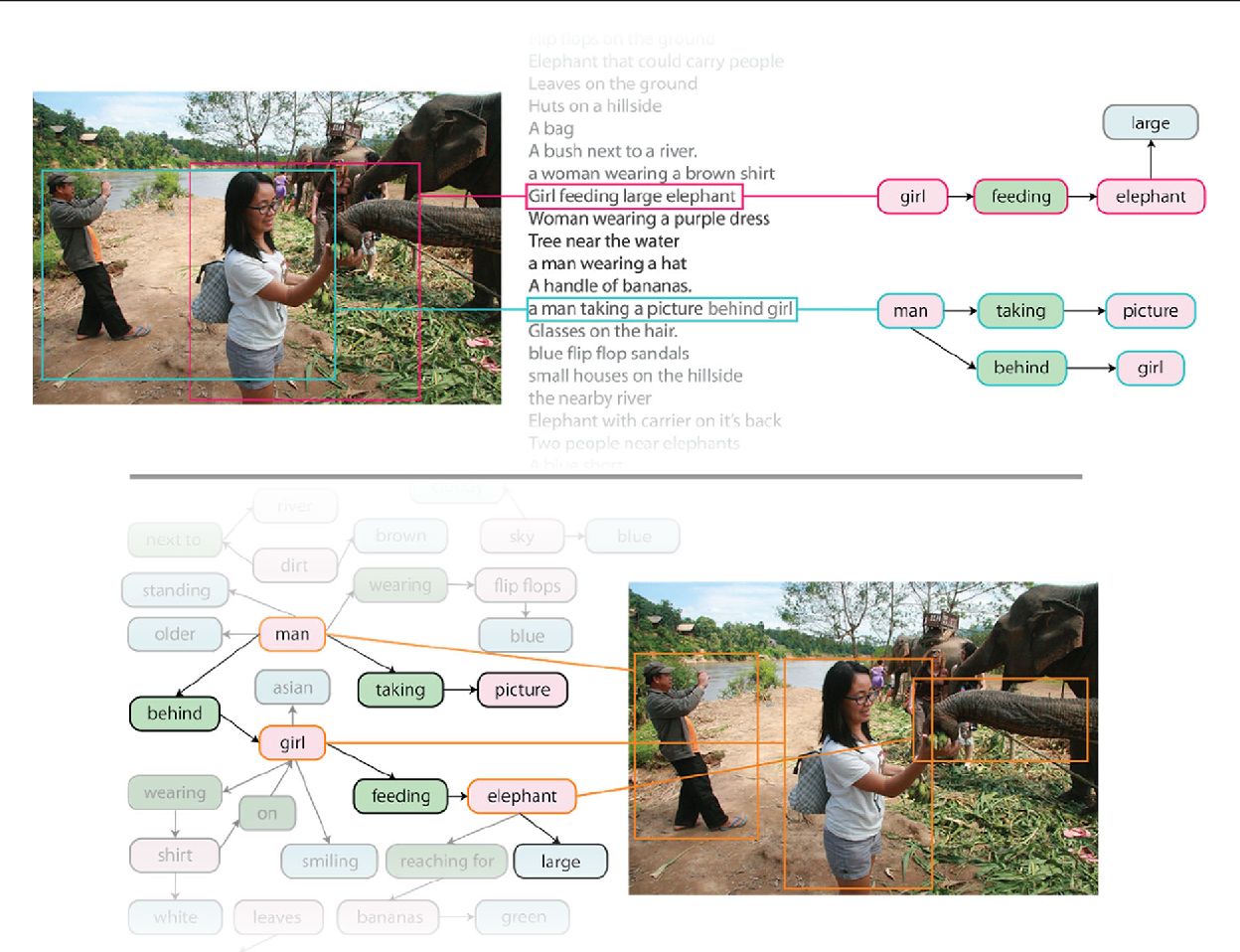 Figure 1 for Visual Genome: Connecting Language and Vision Using Crowdsourced Dense Image Annotations