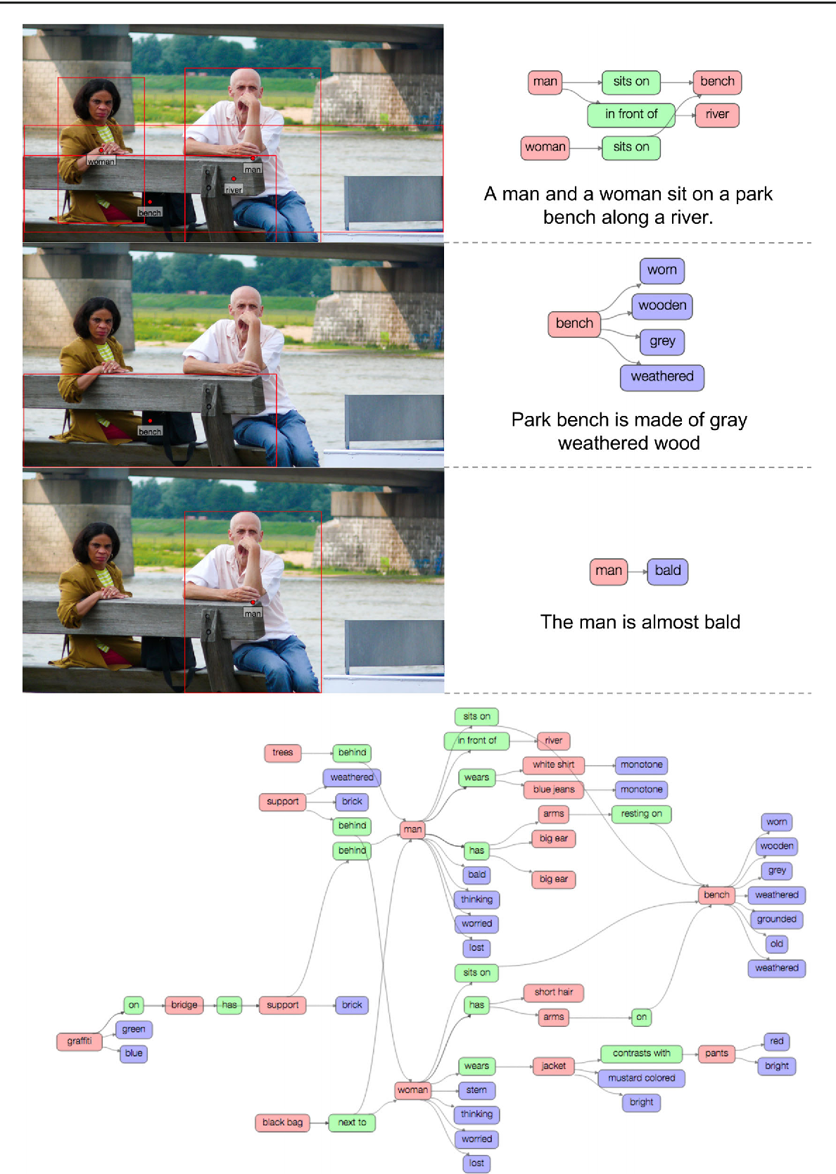 Figure 2 for Visual Genome: Connecting Language and Vision Using Crowdsourced Dense Image Annotations