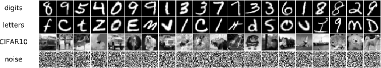 Figure 1 for Classification Uncertainty of Deep Neural Networks Based on Gradient Information