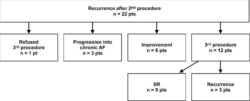 Figure 4. Recurrent ATas after the second ablation procedure. Pts indicates patients.