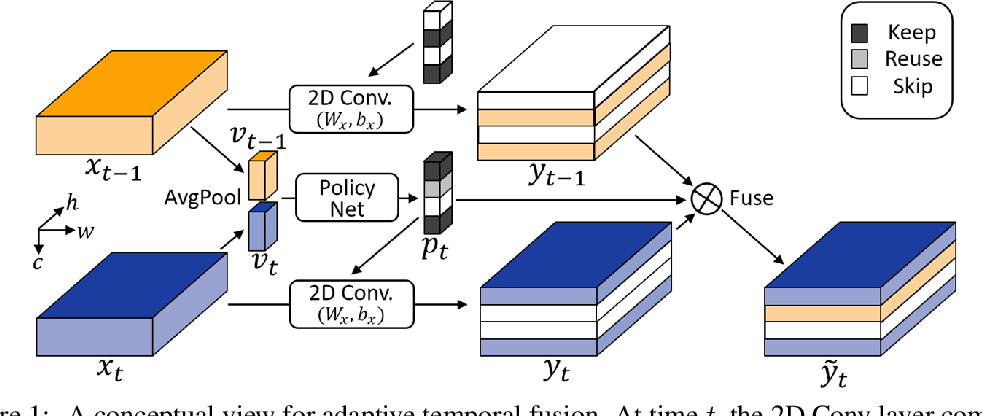 Figure 1 for AdaFuse: Adaptive Temporal Fusion Network for Efficient Action Recognition