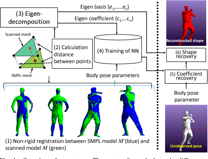 Figure 1 for Representing a Partially Observed Non-Rigid 3D Human Using Eigen-Texture and Eigen-Deformation