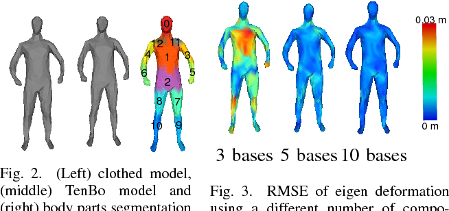 Figure 2 for Representing a Partially Observed Non-Rigid 3D Human Using Eigen-Texture and Eigen-Deformation