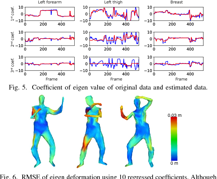 Figure 4 for Representing a Partially Observed Non-Rigid 3D Human Using Eigen-Texture and Eigen-Deformation