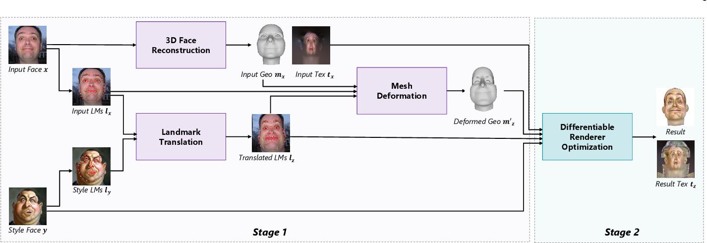 Figure 3 for Exemplar-Based 3D Portrait Stylization