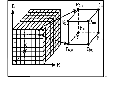 PDF] Study on the 3D Interpolation Models Used in Color
