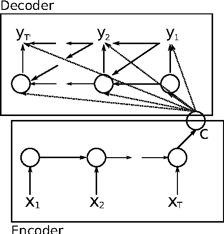 Figure 1 for Learning Phrase Representations using RNN Encoder-Decoder for Statistical Machine Translation