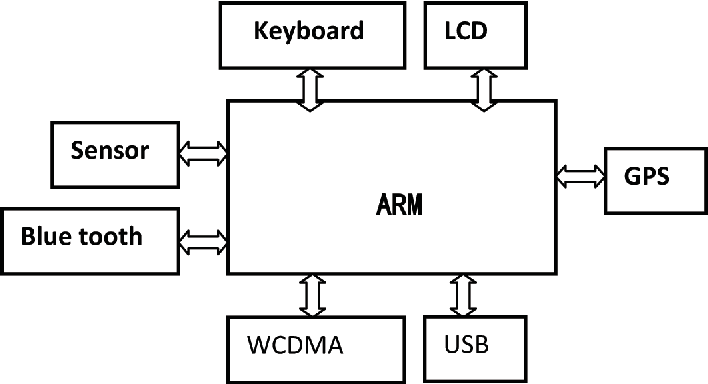 Figure 1. The sketch map of hardware