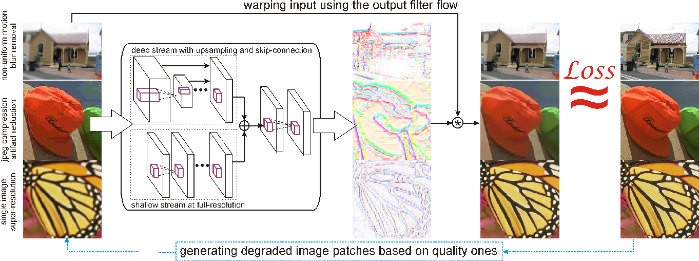 Figure 1 for Image Reconstruction with Predictive Filter Flow