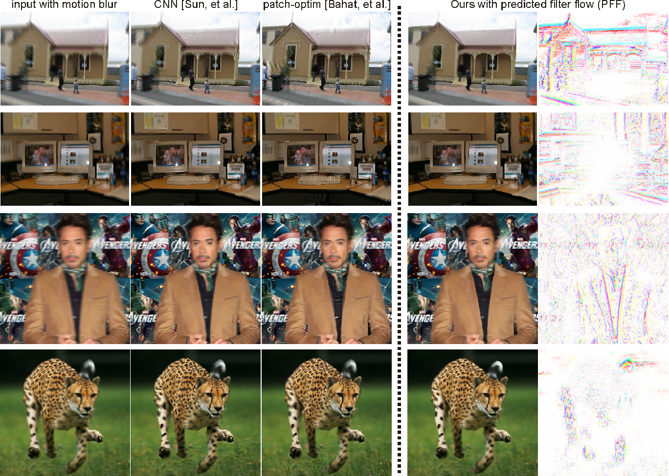 Figure 3 for Image Reconstruction with Predictive Filter Flow