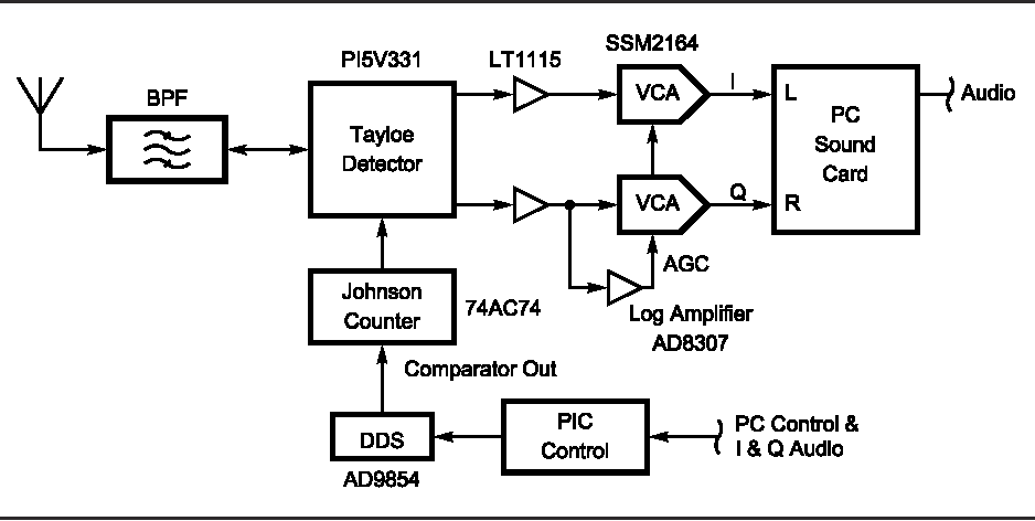Figure 14 from A Software-Defined Radio for the Masses