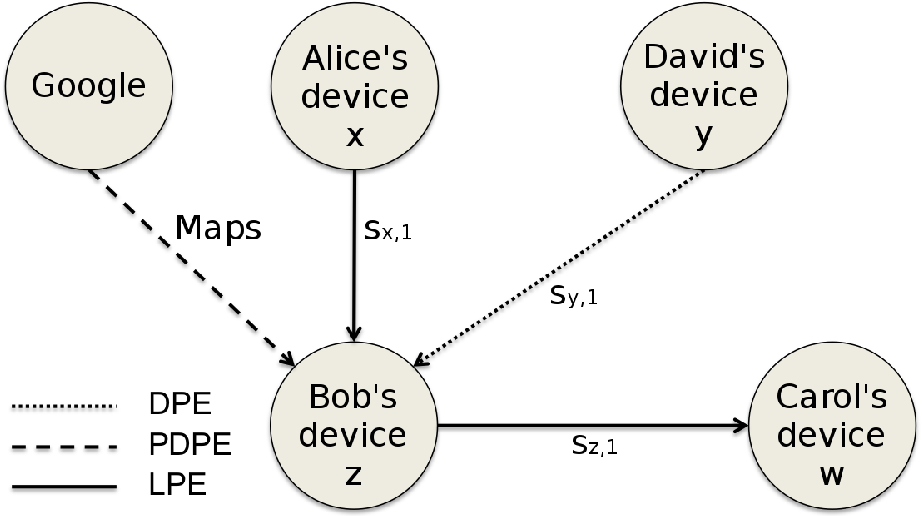 Figure 6. An example of hybrid service composition scenario in which sz,1 composes all the other provided services, i.e., Cz,1 = {Maps, sx,1, sy,1}.