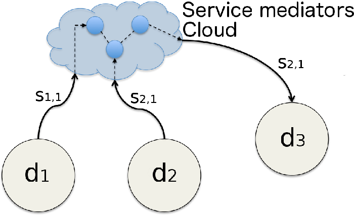 Figure 7. Cloud-based architecture for UGSs composition management.