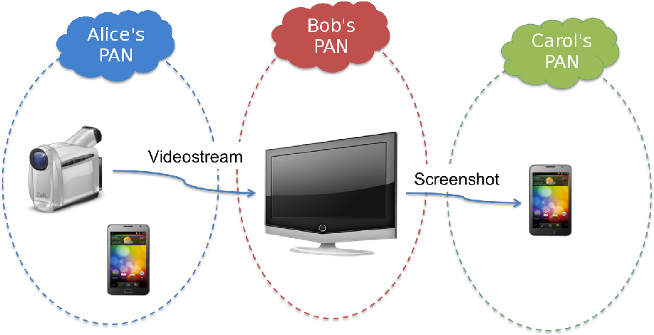 Figure 2. An example of User-Generated Services composition: the Screenshot service can make use of the Videostream service to provide content.