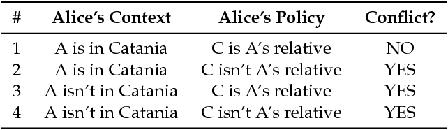 Table 1. Potential situation of conflict between Alice's policy and actual data sharing.