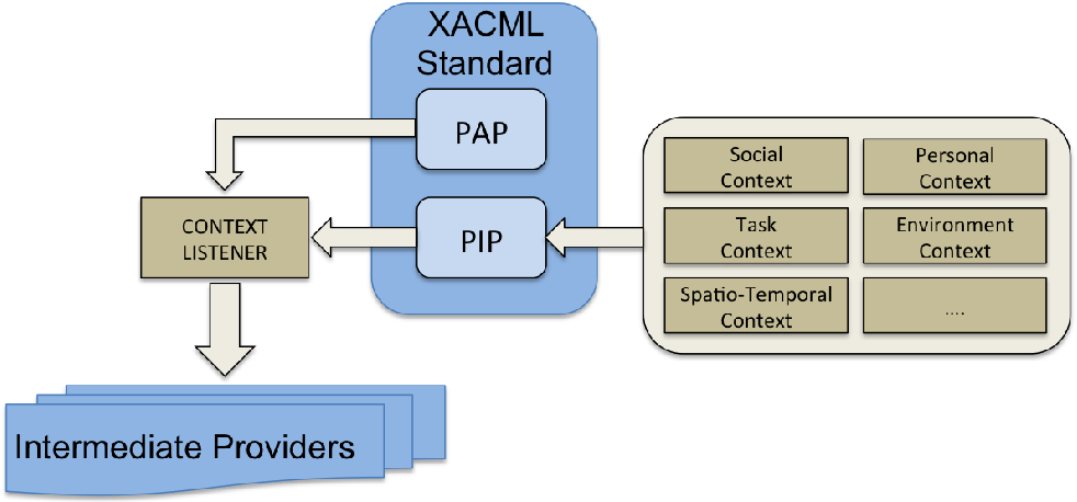 Figure 5. XACML (eXtensible Access Control Markup Language) extension with Context Listener.
