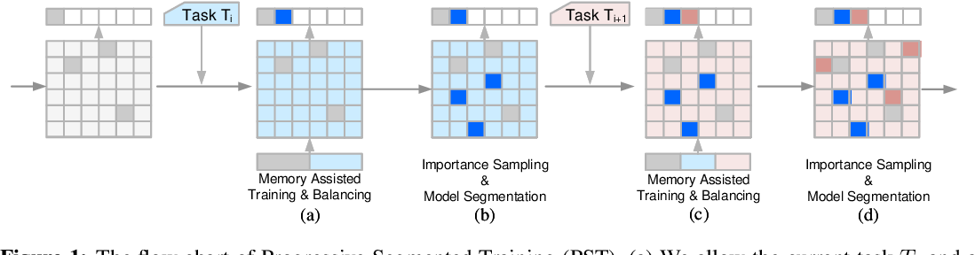 Figure 1 for Single-Net Continual Learning with Progressive Segmented Training (PST)