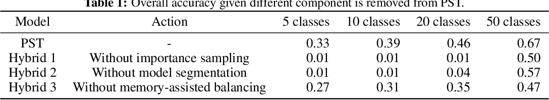 Figure 2 for Single-Net Continual Learning with Progressive Segmented Training (PST)