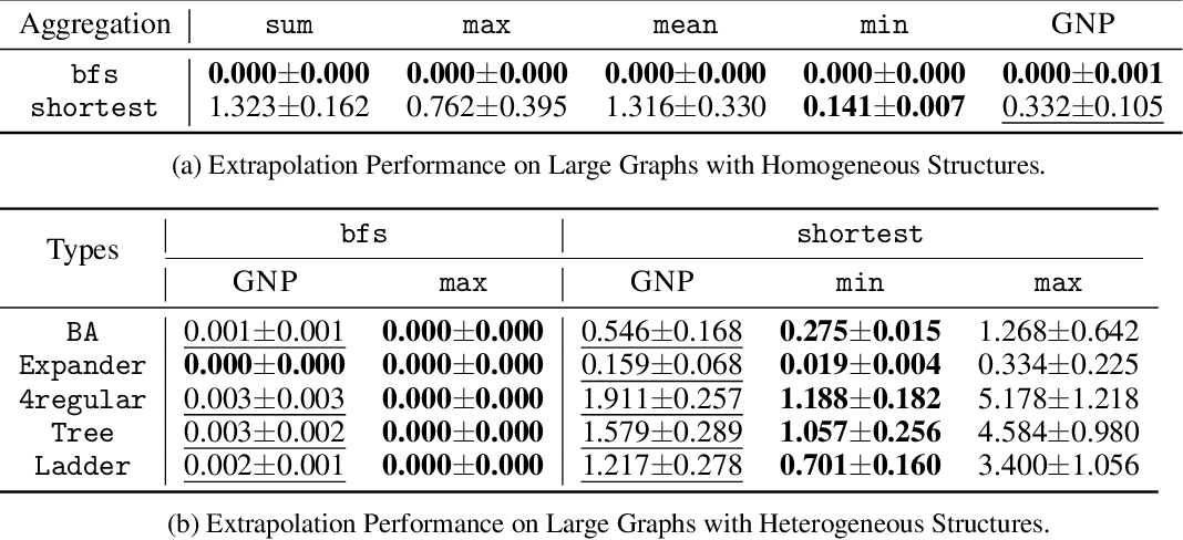 Figure 3 for Learning to Pool in Graph Neural Networks for Extrapolation
