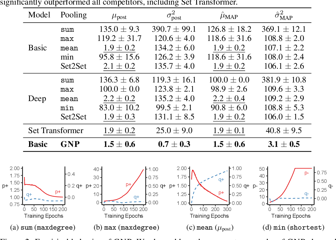 Figure 4 for Learning to Pool in Graph Neural Networks for Extrapolation