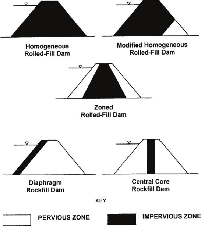 PDF] Sustainment management system dams inspection module