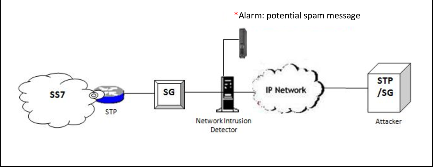 PDF] Proposal and Implementation of An IDS for Potential SMS Spam