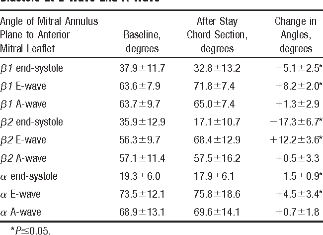 Anterior mitral leaflet mobility is limited by the basal stay chords ...