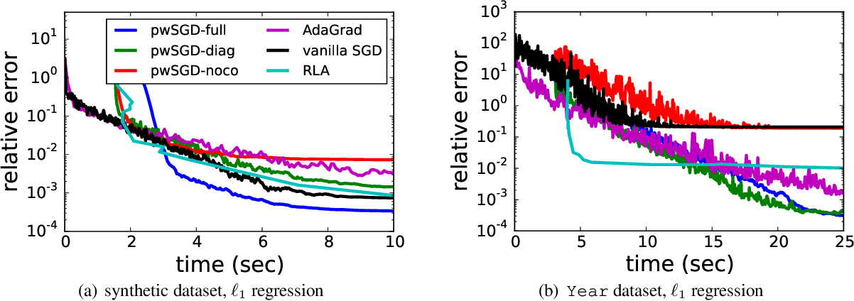 Figure 4 for Weighted SGD for $\ell_p$ Regression with Randomized Preconditioning