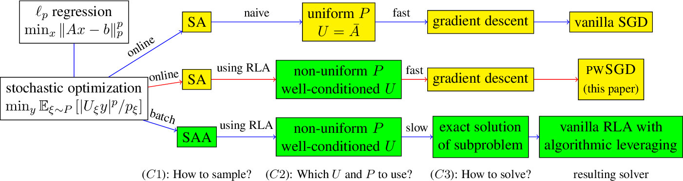 Figure 1 for Weighted SGD for $\ell_p$ Regression with Randomized Preconditioning