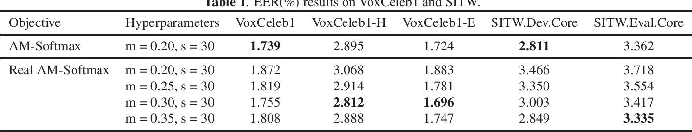 Figure 1 for Real Additive Margin Softmax for Speaker Verification