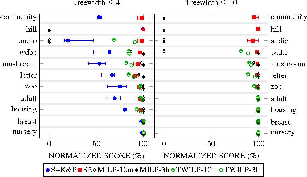 Figure 2 for Advances in Learning Bayesian Networks of Bounded Treewidth