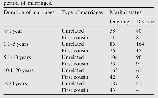 Association between consanguinity and survival of marriages
