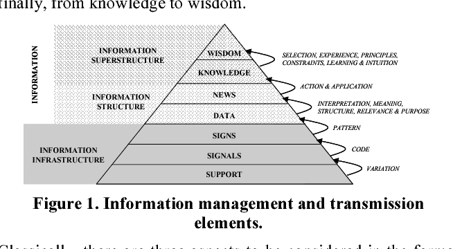 Figure 1. Information management and transmission