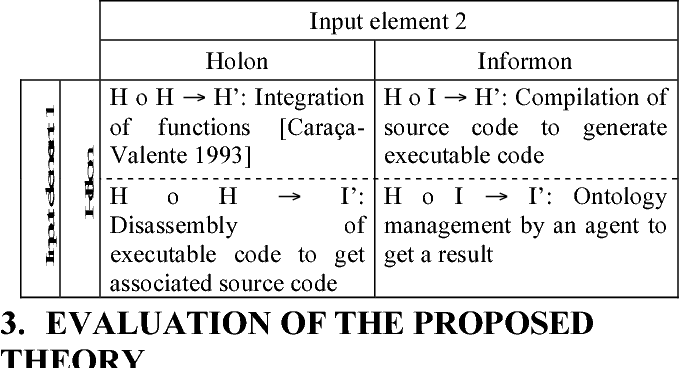 Table 1. Examples of computation operations in CS with holons and informons.