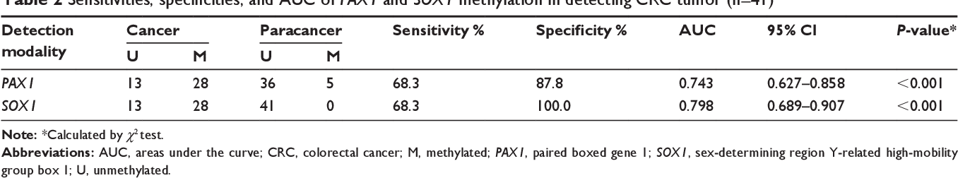 Table 2 Sensitivities, specificities, and AUC of PAX1 and SOX1 methylation in detecting CrC tumor (n=41)