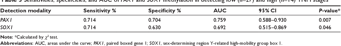 Table 3 Sensitivities, specificities, and AUC of PAX1 and SOX1 methylation in detecting low (n=27) and high (n=14) TnM stages