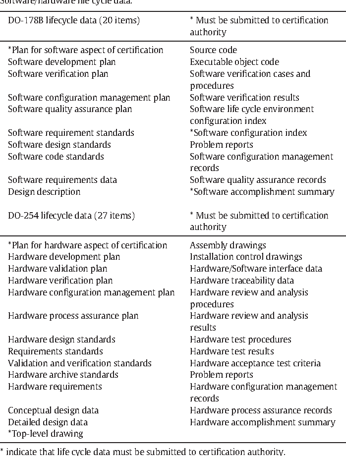 Software and hardware certification of safety-critical avionic ...