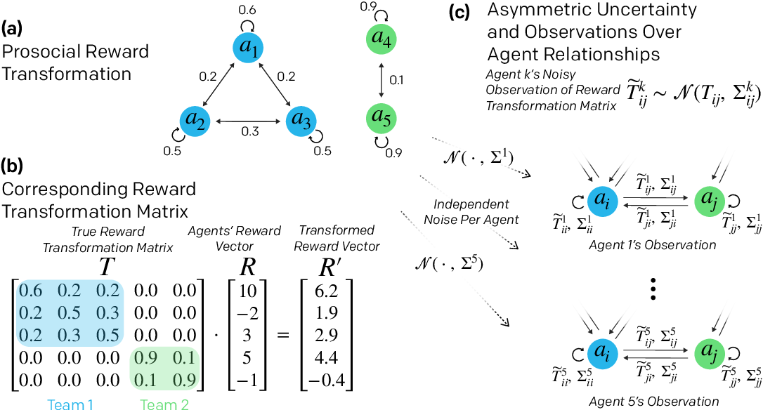 Figure 2 for Emergent Reciprocity and Team Formation from Randomized Uncertain Social Preferences