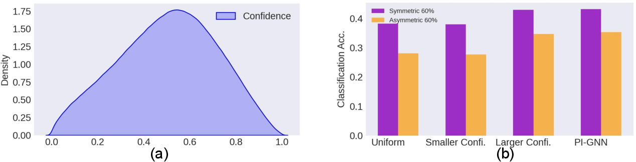 Figure 1 for PI-GNN: A Novel Perspective on Semi-Supervised Node Classification against Noisy Labels