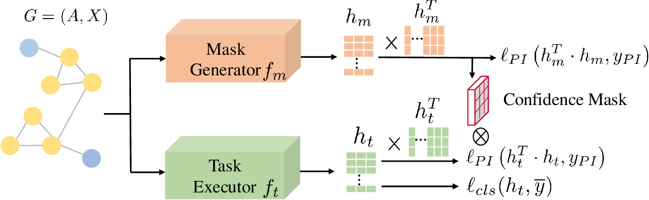 Figure 3 for PI-GNN: A Novel Perspective on Semi-Supervised Node Classification against Noisy Labels