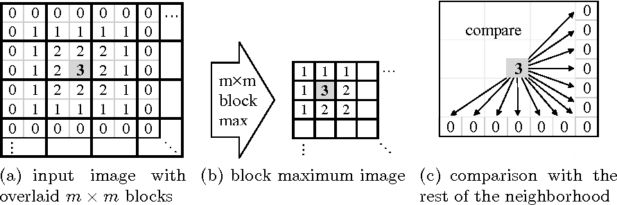 Non-maximum Suppression Using Fewer than Two Comparisons per Pixel