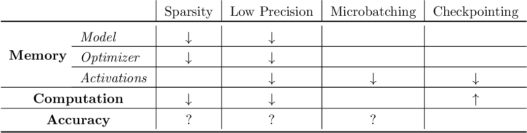 Figure 1 for Low-Memory Neural Network Training: A Technical Report