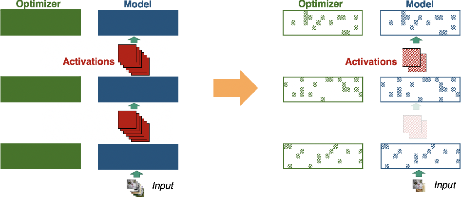 Figure 3 for Low-Memory Neural Network Training: A Technical Report