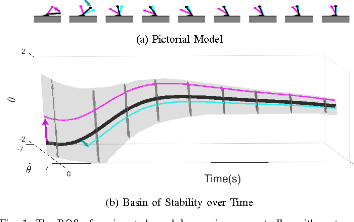 Figure 1 for Convex Computation of the Basin of Stability to Measure the Likelihood of Falling: A Case Study on the Sit-to-Stand Task