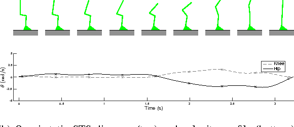 Figure 2 for Convex Computation of the Basin of Stability to Measure the Likelihood of Falling: A Case Study on the Sit-to-Stand Task