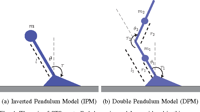 Figure 4 for Convex Computation of the Basin of Stability to Measure the Likelihood of Falling: A Case Study on the Sit-to-Stand Task