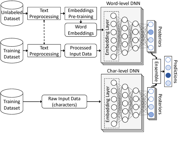 Figure 2 for NTUA-SLP at SemEval-2018 Task 3: Tracking Ironic Tweets using Ensembles of Word and Character Level Attentive RNNs