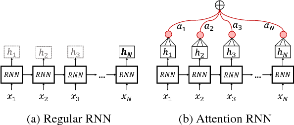 Figure 4 for NTUA-SLP at SemEval-2018 Task 3: Tracking Ironic Tweets using Ensembles of Word and Character Level Attentive RNNs
